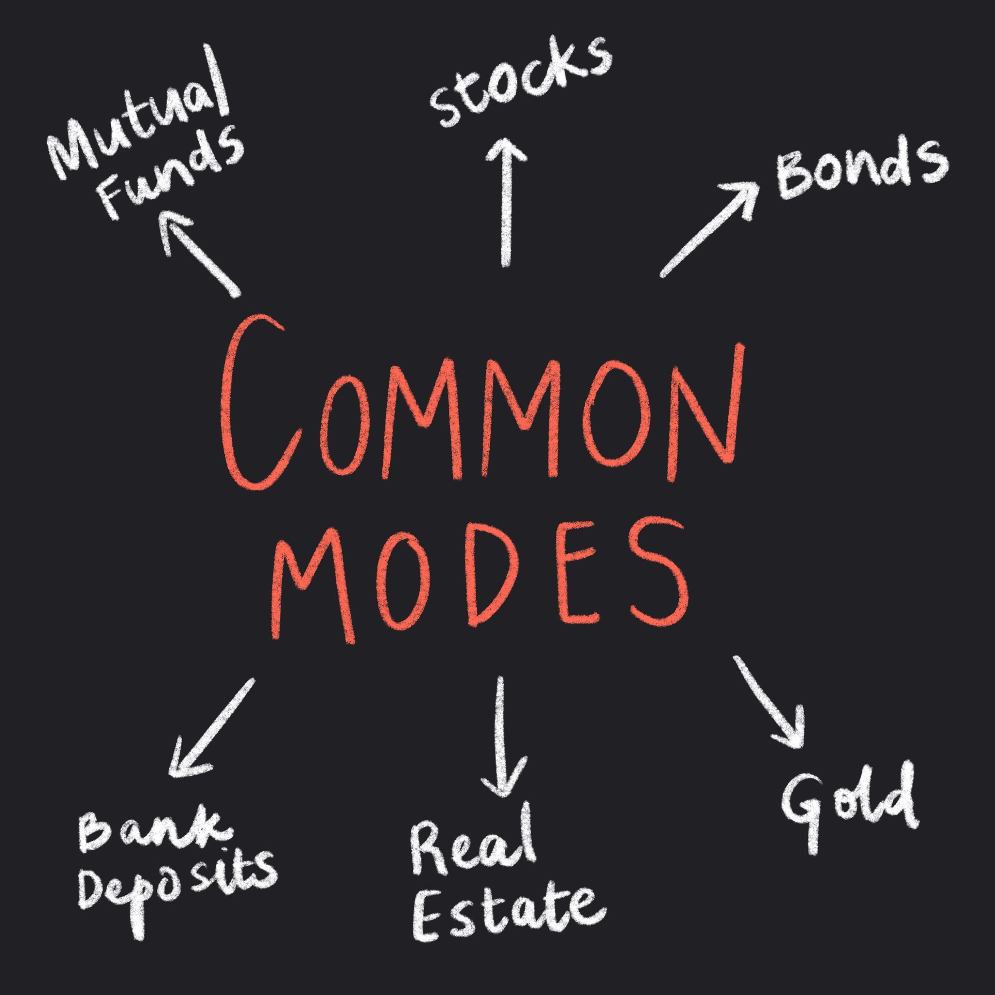Common modes of investments